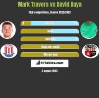 Mark Travers vs David Raya h2h player stats