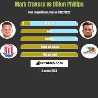 Mark Travers vs Dillon Phillips h2h player stats