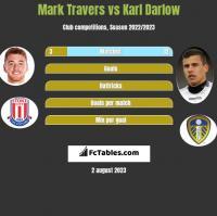 Mark Travers vs Karl Darlow h2h player stats