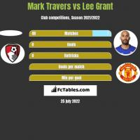 Mark Travers vs Lee Grant h2h player stats
