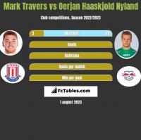 Mark Travers vs Oerjan Haaskjold Nyland h2h player stats