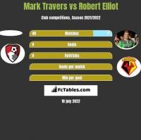 Mark Travers vs Robert Elliot h2h player stats