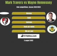 Mark Travers vs Wayne Hennessey h2h player stats
