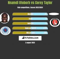 Nnamdi Ofoborh vs Corey Taylor h2h player stats