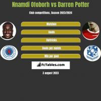 Nnamdi Ofoborh vs Darren Potter h2h player stats