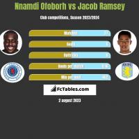 Nnamdi Ofoborh vs Jacob Ramsey h2h player stats