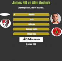 James Hill vs Alim Oezturk h2h player stats