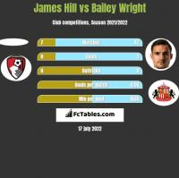 James Hill vs Bailey Wright h2h player stats