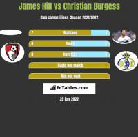 James Hill vs Christian Burgess h2h player stats