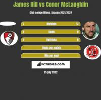 James Hill vs Conor McLaughlin h2h player stats