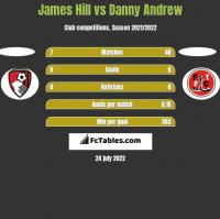 James Hill vs Danny Andrew h2h player stats