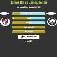 James Hill vs James Bolton h2h player stats