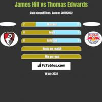 James Hill vs Thomas Edwards h2h player stats