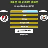 James Hill vs Sam Stubbs h2h player stats