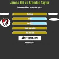 James Hill vs Brandon Taylor h2h player stats