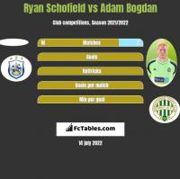 Ryan Schofield vs Adam Bogdan h2h player stats