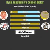 Ryan Schofield vs Connor Ripley h2h player stats