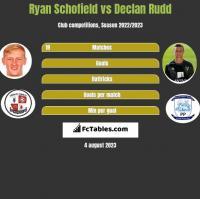 Ryan Schofield vs Declan Rudd h2h player stats