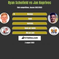 Ryan Schofield vs Jan Koprivec h2h player stats