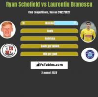 Ryan Schofield vs Laurentiu Branescu h2h player stats