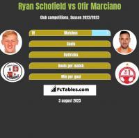 Ryan Schofield vs Ofir Marciano h2h player stats