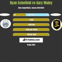 Ryan Schofield vs Gary Maley h2h player stats