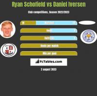 Ryan Schofield vs Daniel Iversen h2h player stats