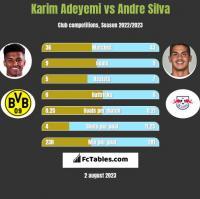 Karim Adeyemi vs Andre Silva h2h player stats