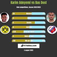 Karim Adeyemi vs Bas Dost h2h player stats