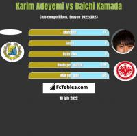 Karim Adeyemi vs Daichi Kamada h2h player stats