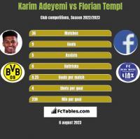 Karim Adeyemi vs Florian Templ h2h player stats