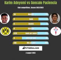 Karim Adeyemi vs Goncalo Paciencia h2h player stats