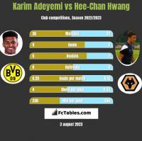 Karim Adeyemi vs Hee-Chan Hwang h2h player stats