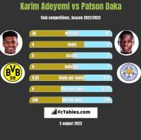 Karim Adeyemi vs Patson Daka h2h player stats