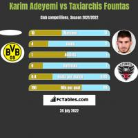 Karim Adeyemi vs Taxiarchis Fountas h2h player stats