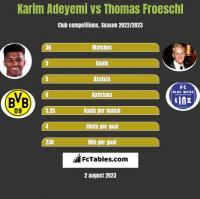 Karim Adeyemi vs Thomas Froeschl h2h player stats