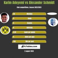 Karim Adeyemi vs Alexander Schmidt h2h player stats