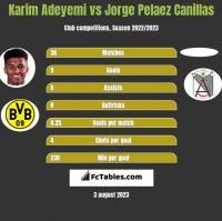 Karim Adeyemi vs Jorge Pelaez Canillas h2h player stats