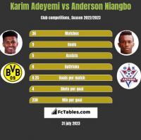 Karim Adeyemi vs Anderson Niangbo h2h player stats