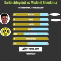 Karim Adeyemi vs Michael Cheukoua h2h player stats
