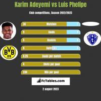 Karim Adeyemi vs Luis Phelipe h2h player stats