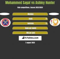 Mohammed Sagaf vs Ashley Hunter h2h player stats