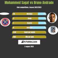 Mohammed Sagaf vs Bruno Andrade h2h player stats