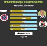 Mohammed Sagaf vs Byron Webster h2h player stats