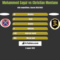Mohammed Sagaf vs Christian Montano h2h player stats