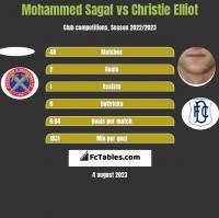 Mohammed Sagaf vs Christie Elliot h2h player stats