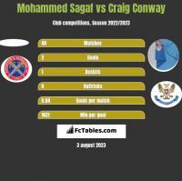 Mohammed Sagaf vs Craig Conway h2h player stats