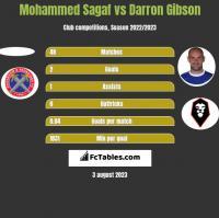 Mohammed Sagaf vs Darron Gibson h2h player stats