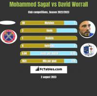 Mohammed Sagaf vs David Worrall h2h player stats