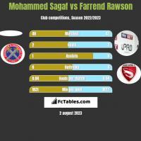 Mohammed Sagaf vs Farrend Rawson h2h player stats